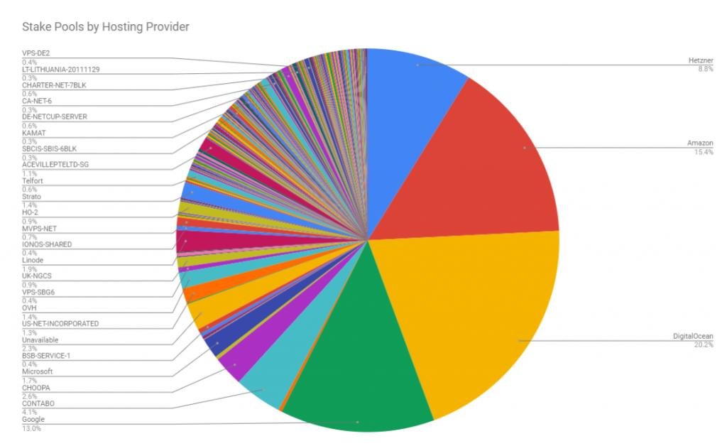 Cardano network decentralisation by infrastructure provider